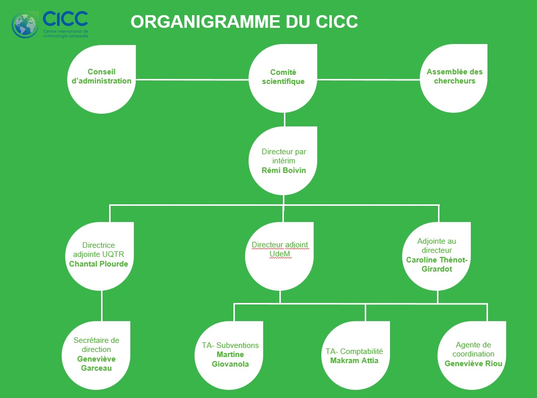 Organizational chart of the unit