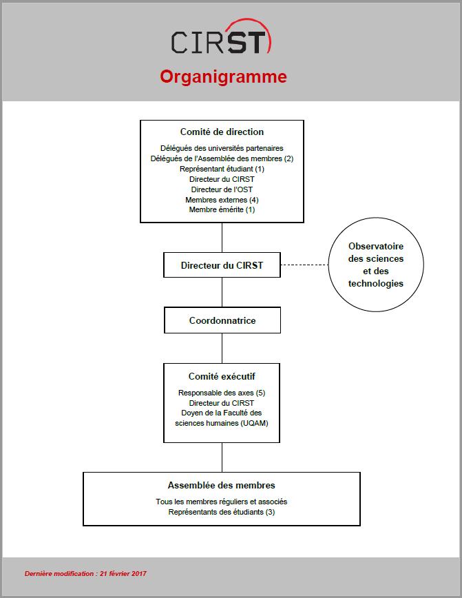 Organizational chart of the unit