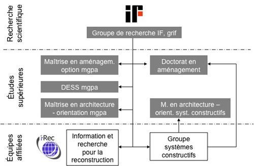 Graphique des relations entre le groupe de recherche, ses filiales et les programmes de deuxième et troisième cycle.