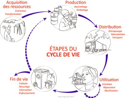 L'approche cycle de vie vise la prise en compte des impacts (environnementaux, sociaux et économiques) propres à un produit ou à un service et ce, tout au long de son cycle de vie. - © CIRAIG