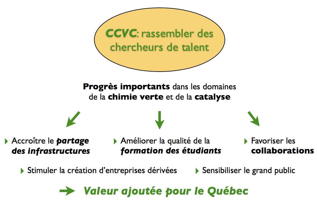 - © CCVC
