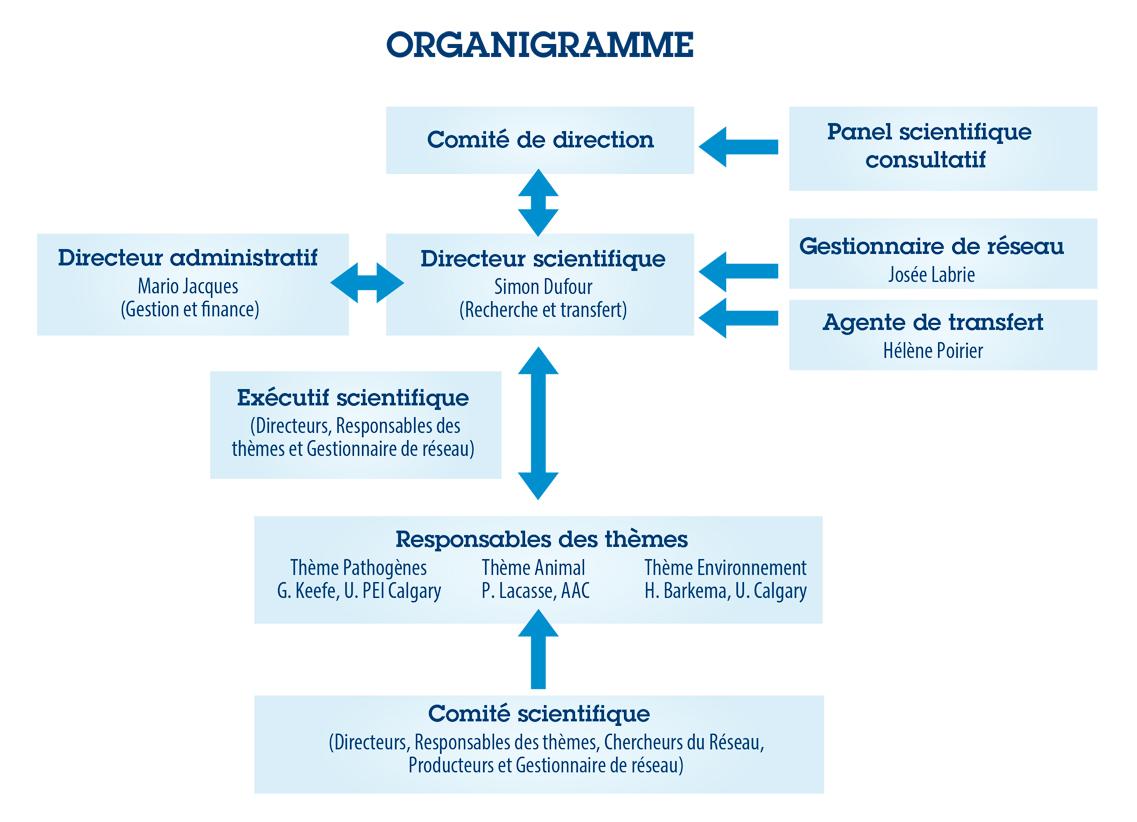 Organigramme de l'unité
